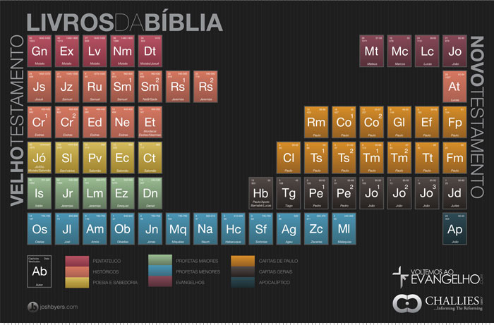 Tabela_periodoca_Biblia_small
