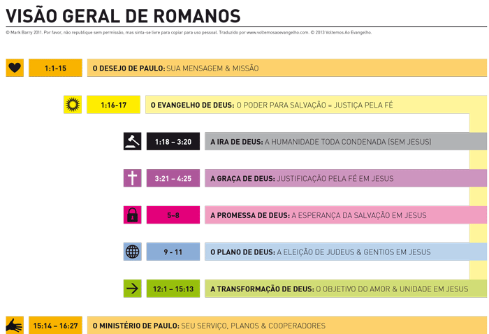 romanos_geral